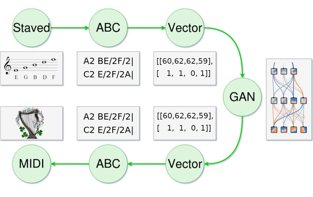 GANs n Reels Process