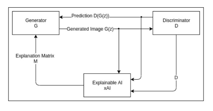 xAI-Gan Architecture